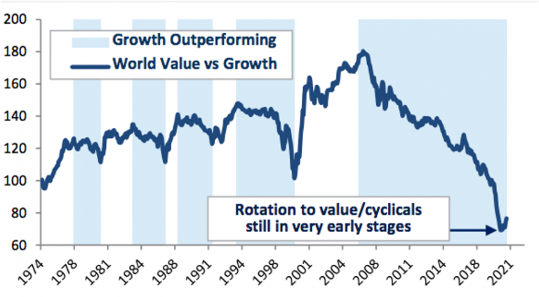 Growth vs. Value: Does the Rotation Have Legs?